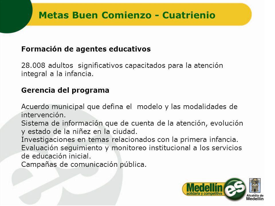 Formación de agentes educativos 28.008 adultos significativos capacitados para la atención integral a la infancia. Gerencia del programa Acuerdo munic