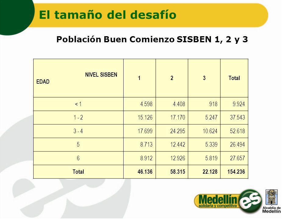 El tamaño del desafío Población Buen Comienzo SISBEN 1, 2 y 3 NIVEL SISBEN EDAD 123Total < 14.5984.4089189.924 1 - 215.12617.1705.24737.543 3 - 417.69