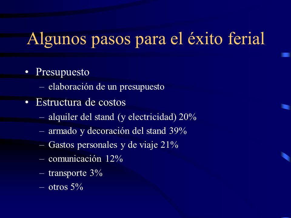 Presupuesto –elaboración de un presupuesto Estructura de costos –alquiler del stand (y electricidad) 20% –armado y decoración del stand 39% –Gastos personales y de viaje 21% –comunicación 12% –transporte 3% –otros 5%