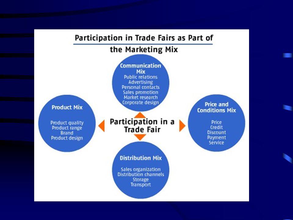 Algunos pasos para el éxito ferial Metas de participación (Expositor) –Nuevos mercados (nichos) –Examinar competitividad –Establecer posibilidades de exportación –Informarse sobre el estado del sector –Intercambio de experiencias –Acuerdos de cooperación –Eventos especializados –Conocer a la competencia
