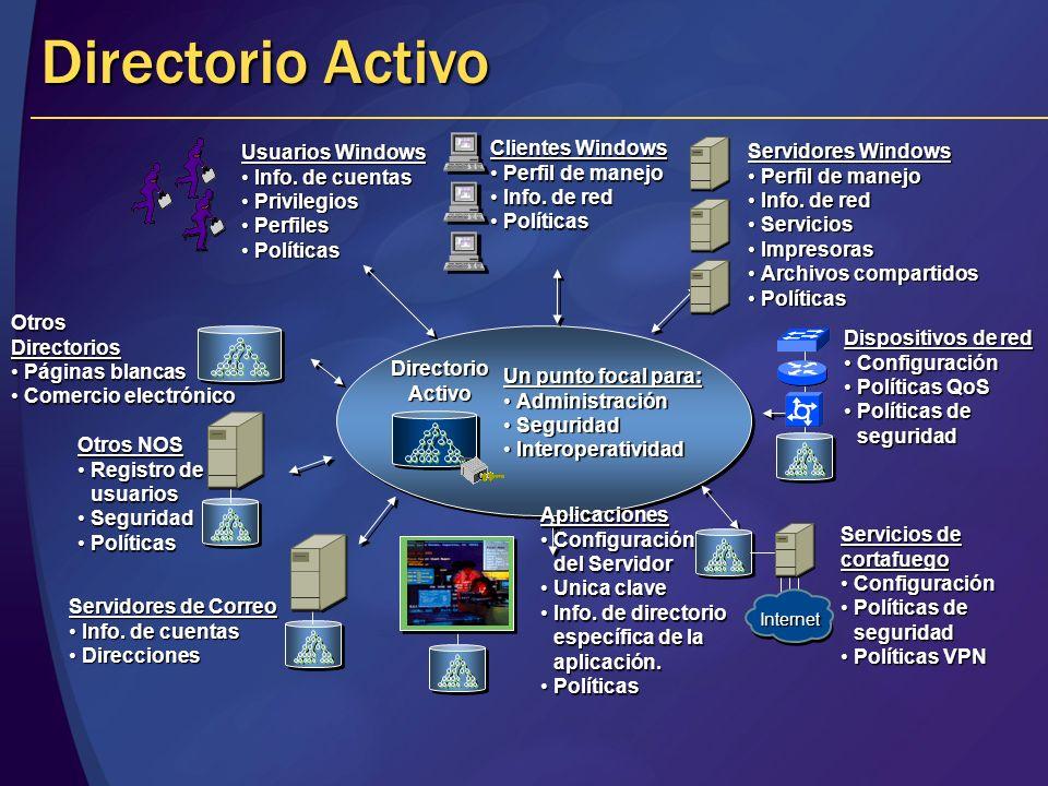 Un punto focal para: AdministraciónAdministración SeguridadSeguridad InteroperatividadInteroperatividad DirectorioActivo Usuarios Windows Info. de cue