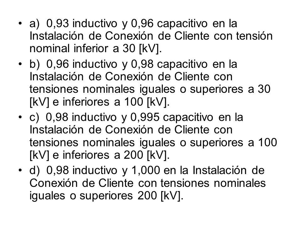 Artículo 5-24 Las Instalaciones de Empresas de Distribución deberán tener un Factor de Potencia (FP) calculado en intervalos integrados de 60 minutos, en cualquier condición de carga, en cada una de las Instalaciones de Conexión de Clientes, según nivel de tensión como se indica a continuación: a) 0,93 inductivo y 0,96 capacitivo en la Instalación de Conexión de Cliente con tensión nominal inferior a 30 [kV].