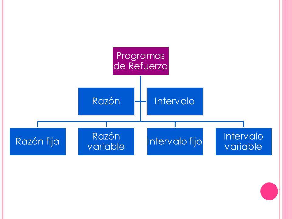 Programas de Refuerzo Razón fija Razón variable Intervalo fijo Intervalo variable RazónIntervalo