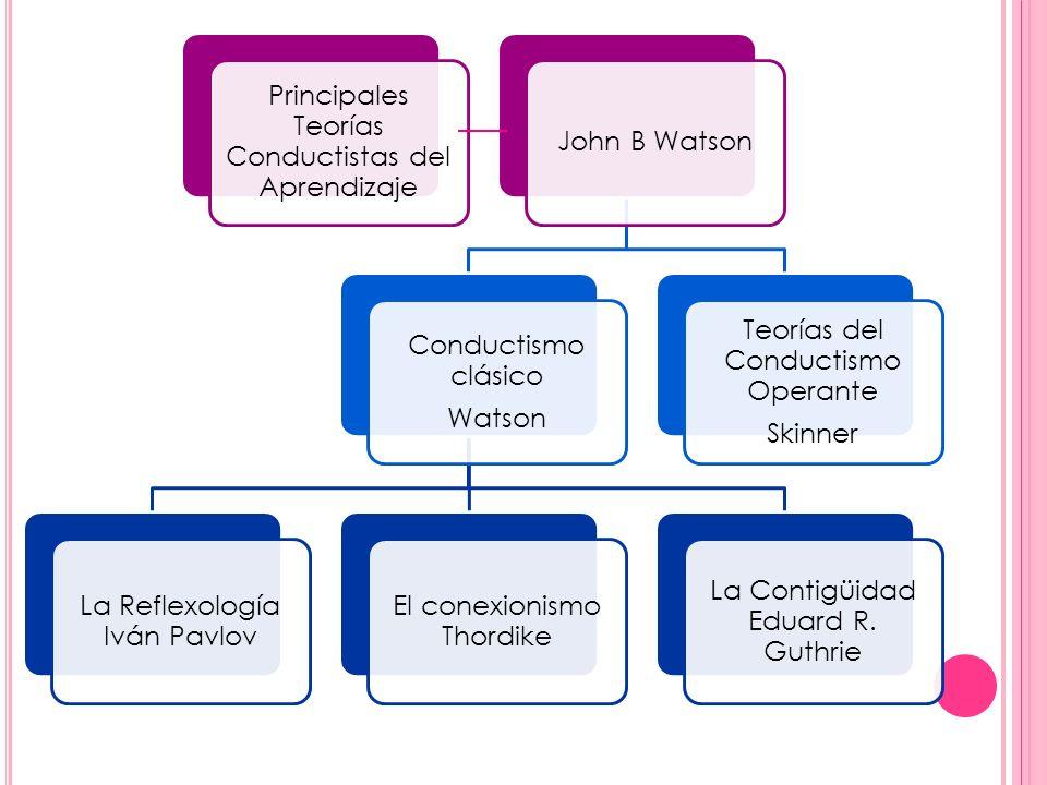 Principales Teorías Conductistas del Aprendizaje John B Watson Conductismo clásico Watson La Reflexología Iván Pavlov El conexionismo Thordike La Cont