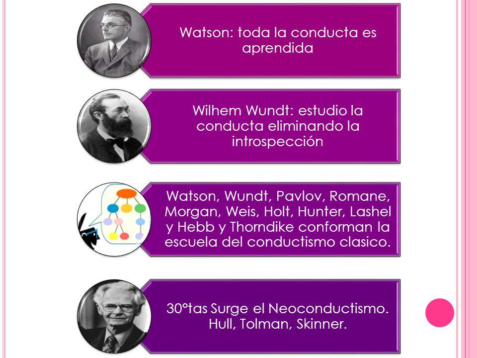 Watson: toda la conducta es aprendida Wilhem Wundt: estudio la conducta eliminando la introspección Watson, Wundt, Pavlov, Romane, Morgan, Weis, Holt,