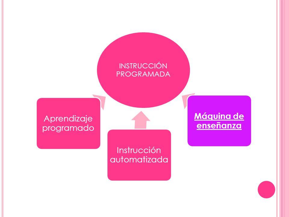 INSTRUCCIÓN PROGRAMADA Aprendizaje programado Instrucción automatizada Máquina de enseñanza