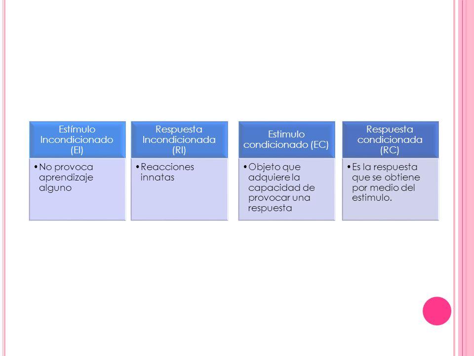 Estímulo Incondicionado (EI) No provoca aprendizaje alguno Respuesta Incondicionada (RI) Reacciones innatas Estimulo condicionado (EC) Objeto que adqu