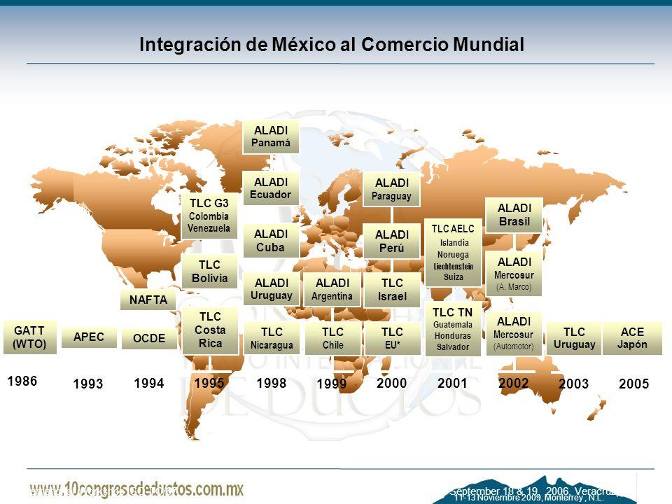 11-13 Noviembre 2009, Monterrey, N.L. Integración de México al Comercio Mundial GATT (WTO) 1986 APEC 1993 OCDE 1994 NAFTA TLC Costa Rica 1995 TLC Boli