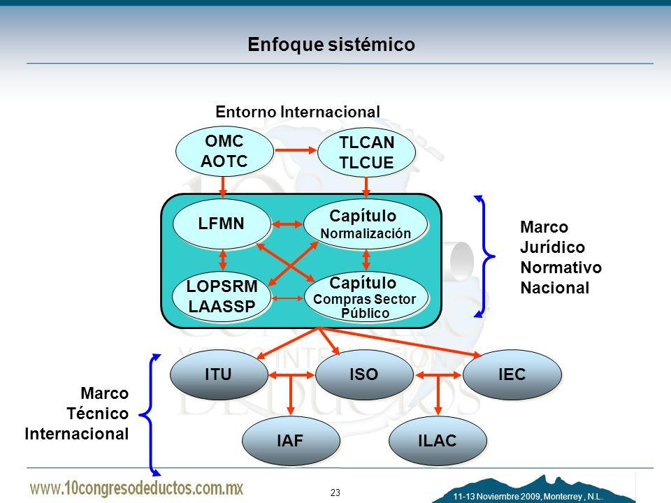 11-13 Noviembre 2009, Monterrey, N.L. Enfoque sistémico 23 Entorno Internacional OMC AOTC OMC AOTC TLCAN TLCUE TLCAN TLCUE LFMN Capítulo Normalización