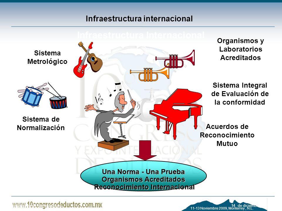 11-13 Noviembre 2009, Monterrey, N.L. Infraestructura internacional Infraestructura Internacional Sistema de Normalización Sistema Metrológico Acuerdo
