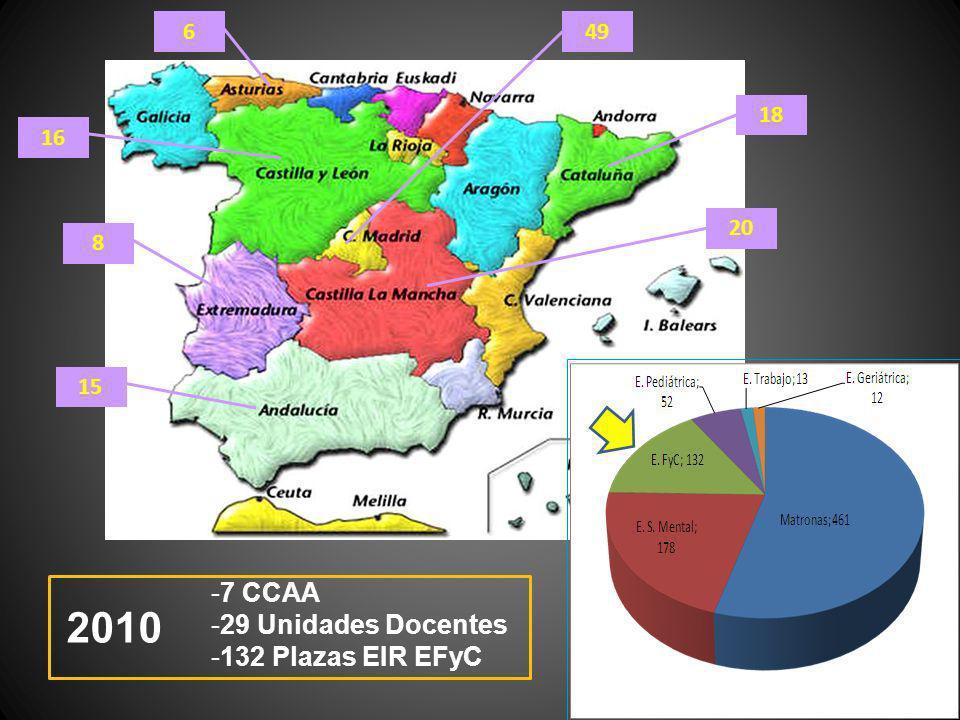 20 18 8 6 16 49 15 -7 CCAA -29 Unidades Docentes -132 Plazas EIR EFyC 2010