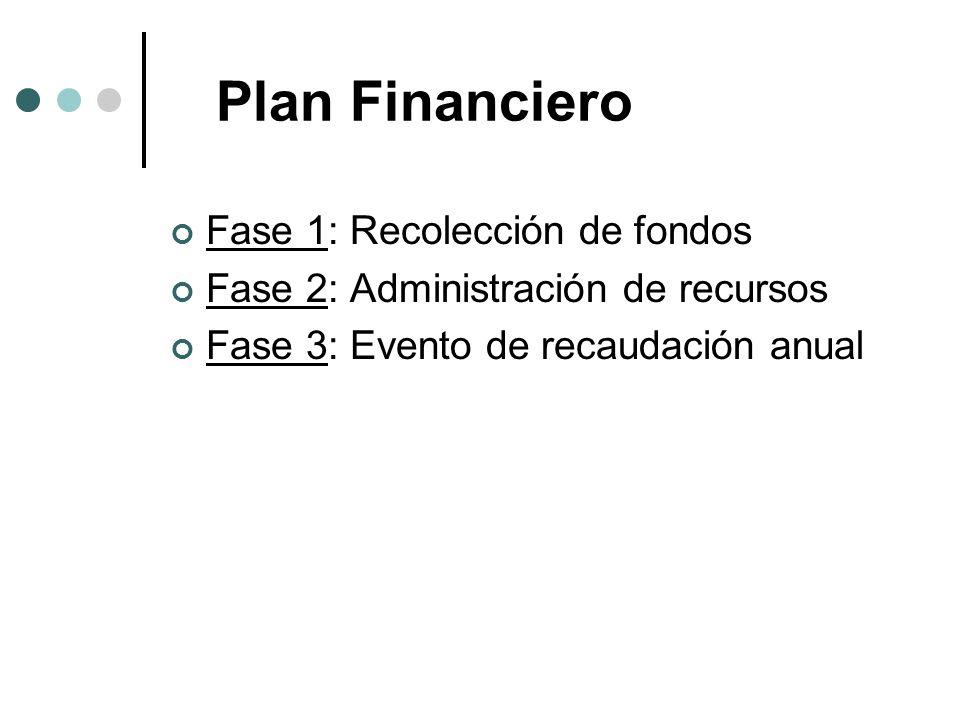 Plan Financiero Fase 1: Recolección de fondos Fase 2: Administración de recursos Fase 3: Evento de recaudación anual