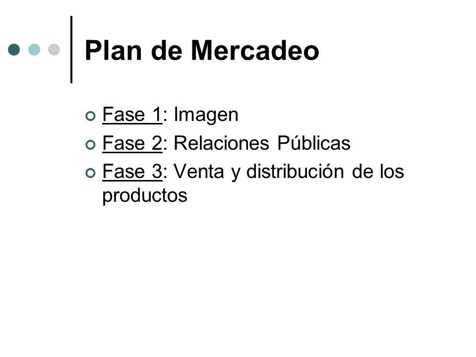 Plan de Mercadeo Fase 1: Imagen Fase 2: Relaciones Públicas Fase 3: Venta y distribución de los productos