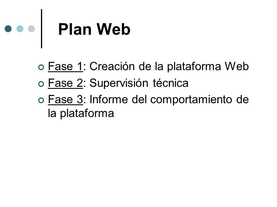Plan Web Fase 1: Creación de la plataforma Web Fase 2: Supervisión técnica Fase 3: Informe del comportamiento de la plataforma