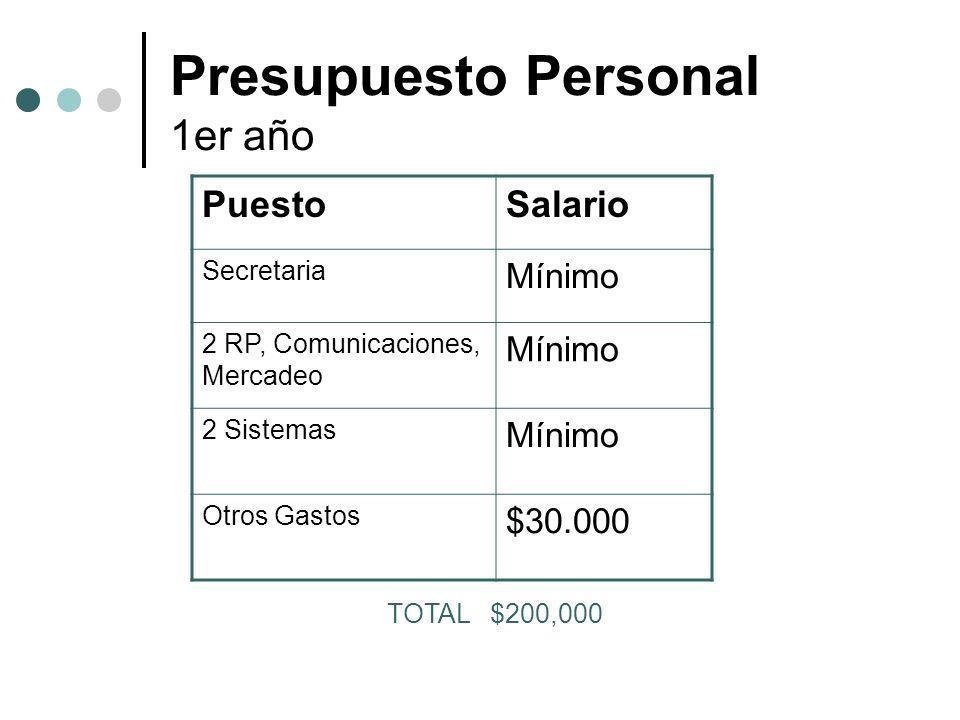 Presupuesto Personal 1er año PuestoSalario Secretaria Mínimo 2 RP, Comunicaciones, Mercadeo Mínimo 2 Sistemas Mínimo Otros Gastos $30.000 TOTAL $200,0