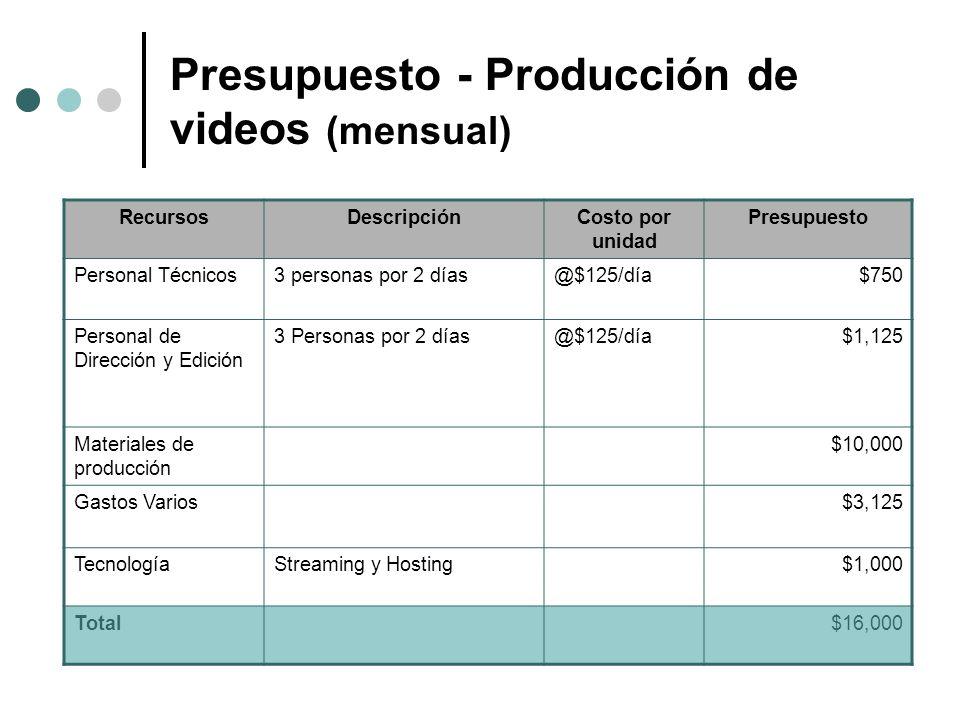 Presupuesto - Producción de videos (mensual) RecursosDescripciónCosto por unidad Presupuesto Personal Técnicos3 personas por 2 días@$125/día$750 Perso