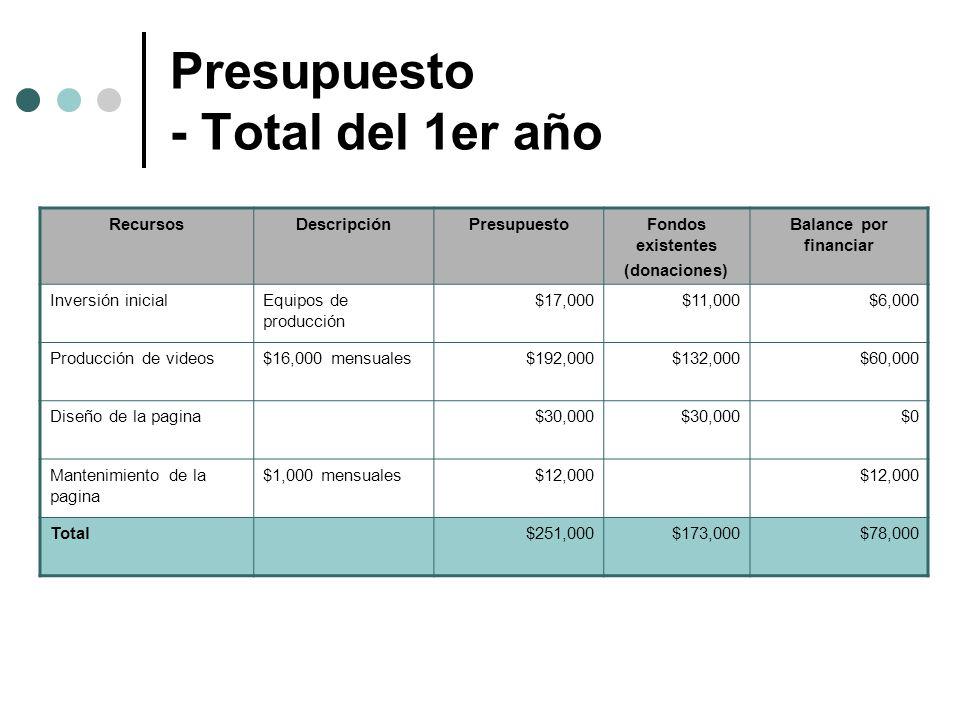 Presupuesto - Total del 1er año RecursosDescripciónPresupuestoFondos existentes (donaciones) Balance por financiar Inversión inicialEquipos de producc