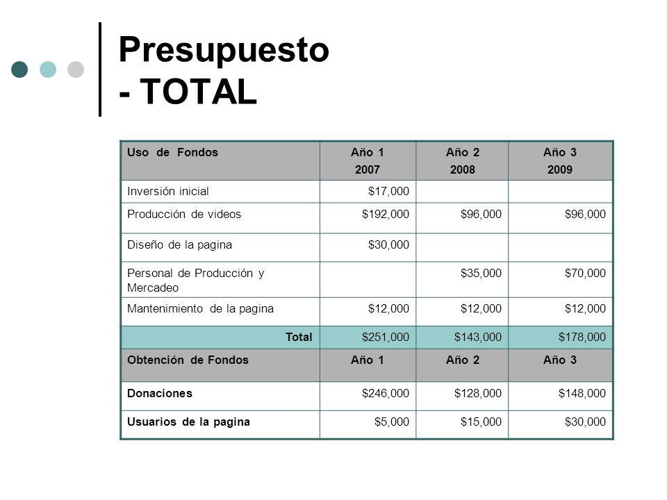 Presupuesto - TOTAL Uso de FondosAño 1 2007 Año 2 2008 Año 3 2009 Inversión inicial$17,000 Producción de videos$192,000$96,000 Diseño de la pagina$30,