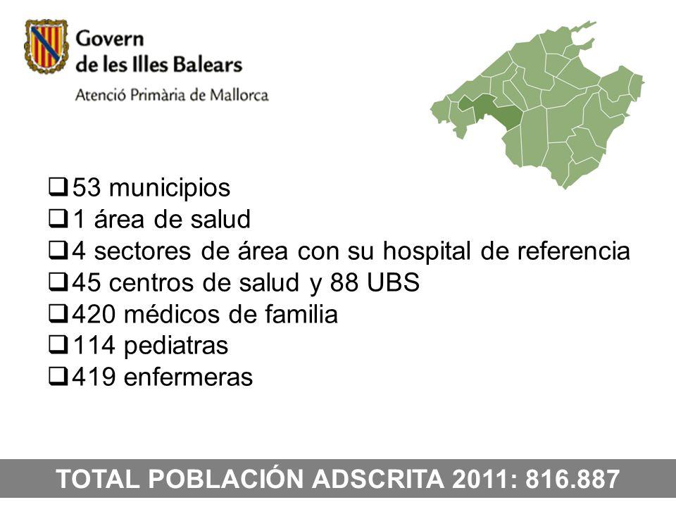 53 municipios 1 área de salud 4 sectores de área con su hospital de referencia 45 centros de salud y 88 UBS 420 médicos de familia 114 pediatras 419 e