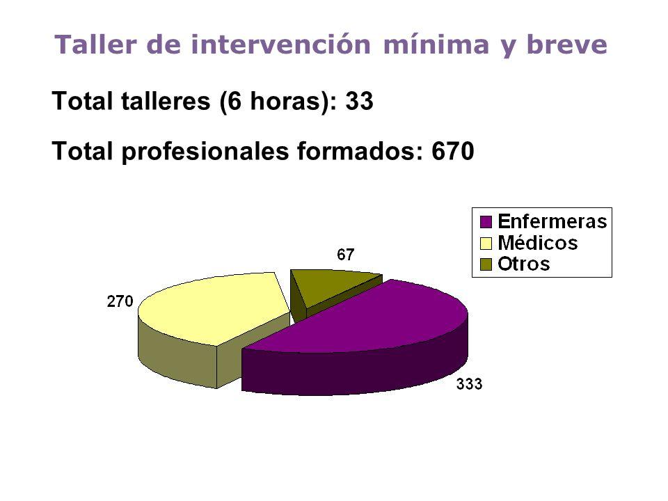 Total talleres (6 horas): 33 Total profesionales formados: 670 Taller de intervención mínima y breve