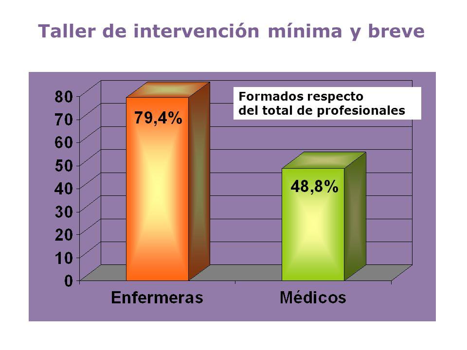 Formados respecto del total de profesionales Taller de intervención mínima y breve