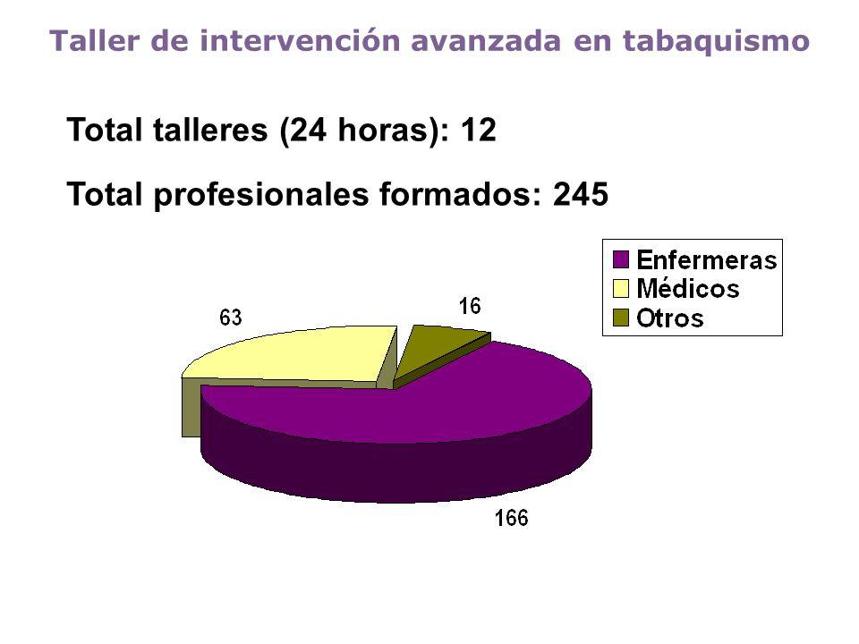 Total talleres (24 horas): 12 Total profesionales formados: 245 Taller de intervención avanzada en tabaquismo