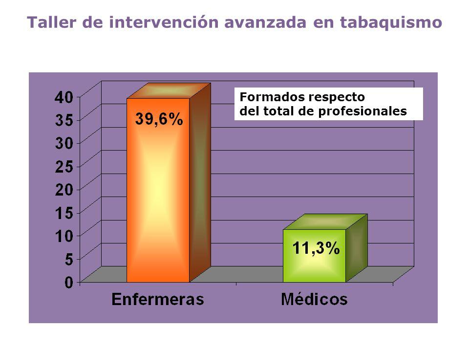 Formados respecto del total de profesionales Taller de intervención avanzada en tabaquismo