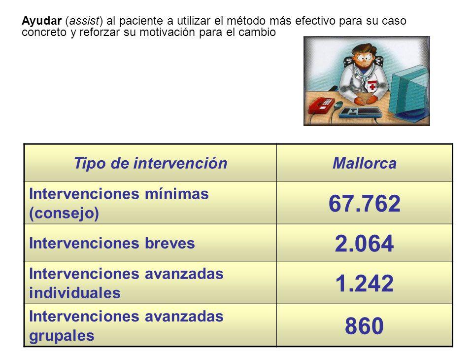 Tipo de intervenciónMallorca Intervenciones mínimas (consejo) 67.762 Intervenciones breves 2.064 Intervenciones avanzadas individuales 1.242 Intervenc