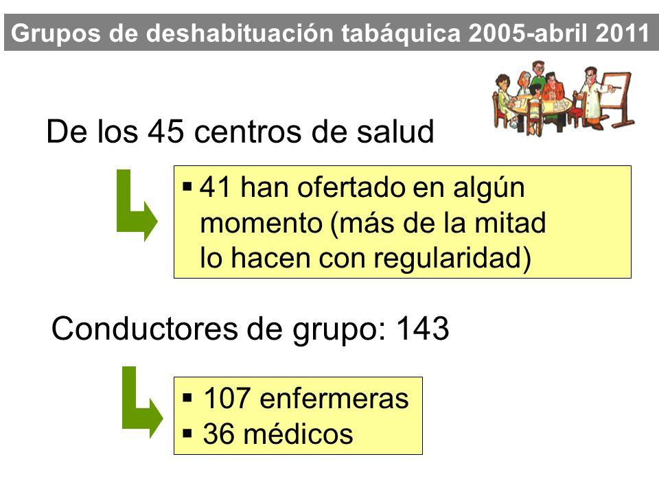 De los 45 centros de salud 41 han ofertado en algún momento (más de la mitad lo hacen con regularidad) 107 enfermeras 36 médicos Grupos de deshabituac