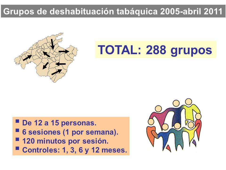 TOTAL: 288 grupos Grupos de deshabituación tabáquica 2005-abril 2011 De 12 a 15 personas. 6 sesiones (1 por semana). 120 minutos por sesión. Controles