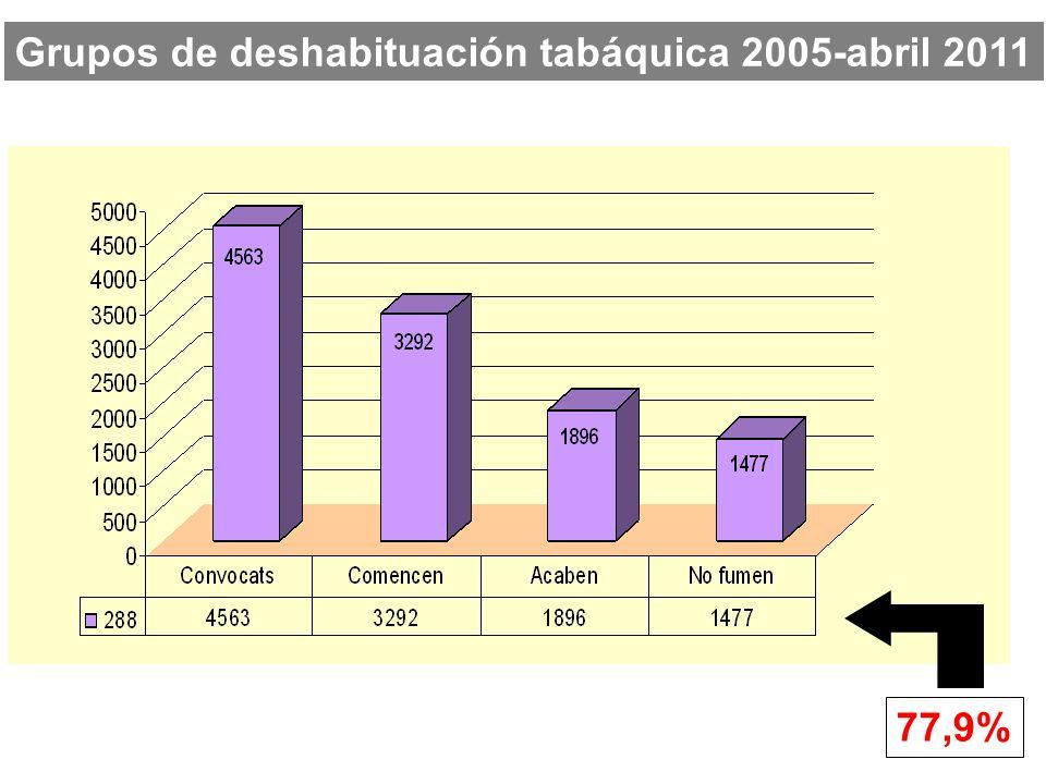 77,9% Grupos de deshabituación tabáquica 2005-abril 2011