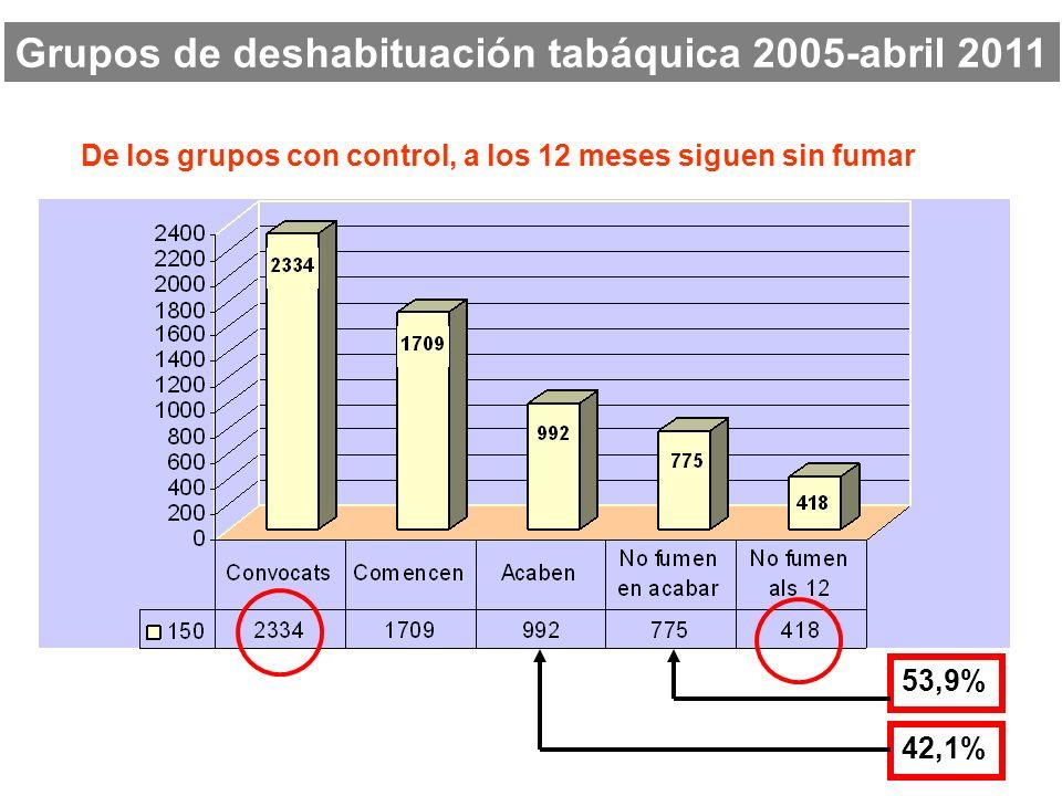 De los grupos con control, a los 12 meses siguen sin fumar 53,9% 42,1% Grupos de deshabituación tabáquica 2005-abril 2011