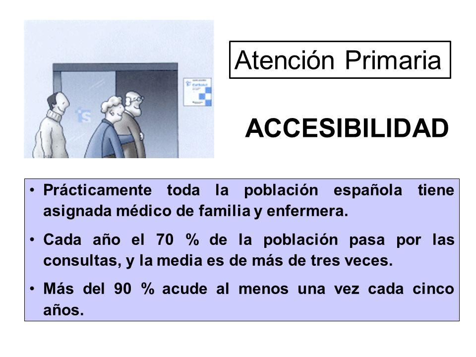 Prácticamente toda la población española tiene asignada médico de familia y enfermera. Cada año el 70 % de la población pasa por las consultas, y la m