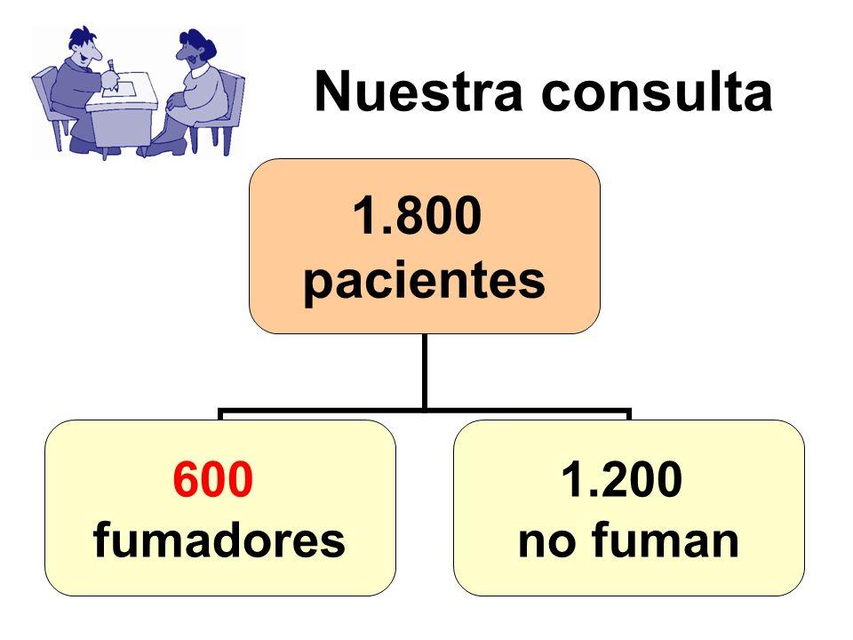 1.800 pacientes 600 fumadores 1.200 no fuman Nuestra consulta