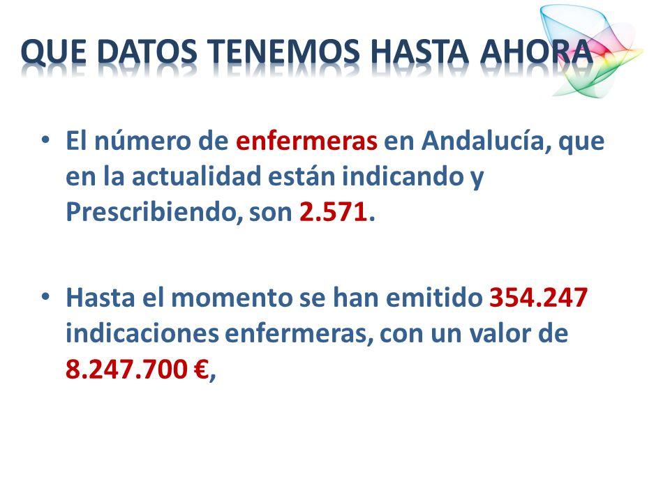 El número de enfermeras en Andalucía, que en la actualidad están indicando y Prescribiendo, son 2.571. Hasta el momento se han emitido 354.247 indicac