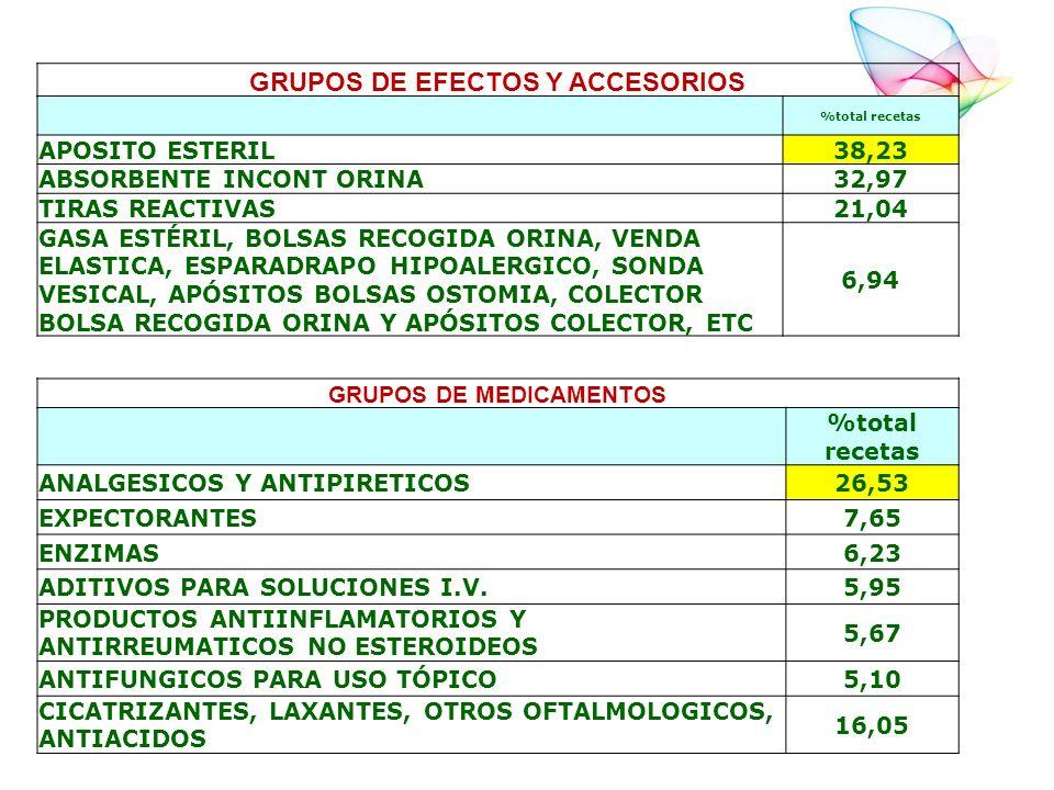 GRUPOS DE EFECTOS Y ACCESORIOS %total recetas APOSITO ESTERIL38,23 ABSORBENTE INCONT ORINA32,97 TIRAS REACTIVAS21,04 GASA ESTÉRIL, BOLSAS RECOGIDA ORI