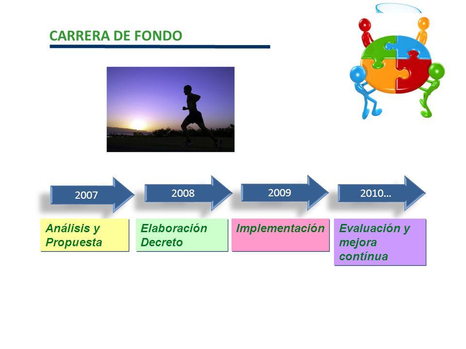 2007 2008 2009 2010… Análisis y Propuesta Elaboración Decreto Implementación Evaluación y mejora contínua CARRERA DE FONDO