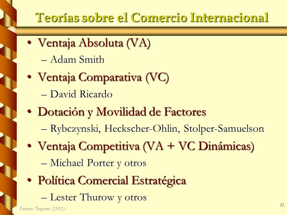 12 Teorías sobre el Comercio Internacional Ventaja Absoluta (VA)Ventaja Absoluta (VA) –Adam Smith Ventaja Comparativa (VC)Ventaja Comparativa (VC) –Da