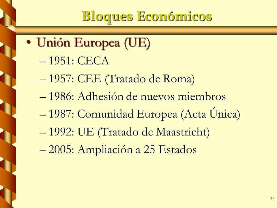 18 Bloques Económicos Unión Europea (UE)Unión Europea (UE) –1951: CECA –1957: CEE (Tratado de Roma) –1986: Adhesión de nuevos miembros –1987: Comunida