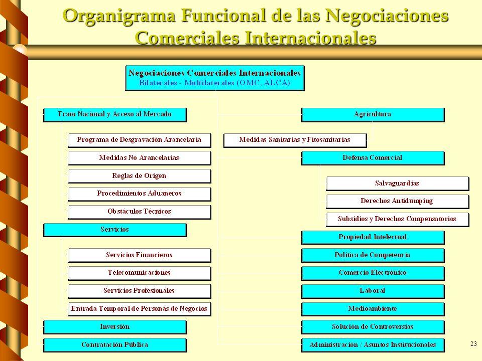 23 Organigrama Funcional de las Negociaciones Comerciales Internacionales