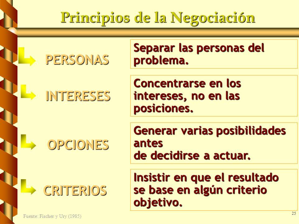 25 Principios de la Negociación PERSONAS Separar las personas del problema. INTERESES Concentrarse en los intereses, no en las posiciones. OPCIONES Ge