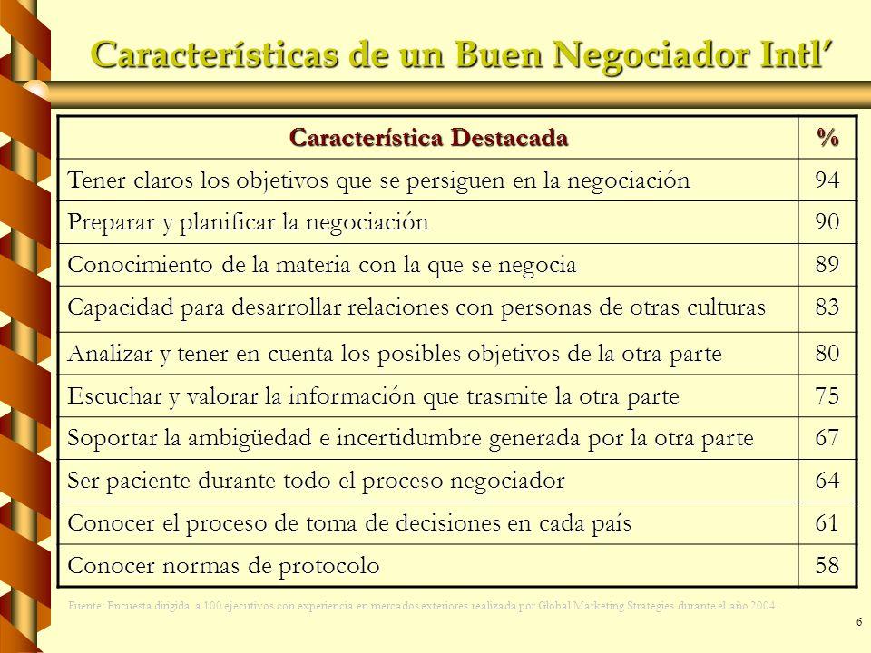 6 Características de un Buen Negociador Intl Característica Destacada % Tener claros los objetivos que se persiguen en la negociación 94 Preparar y pl