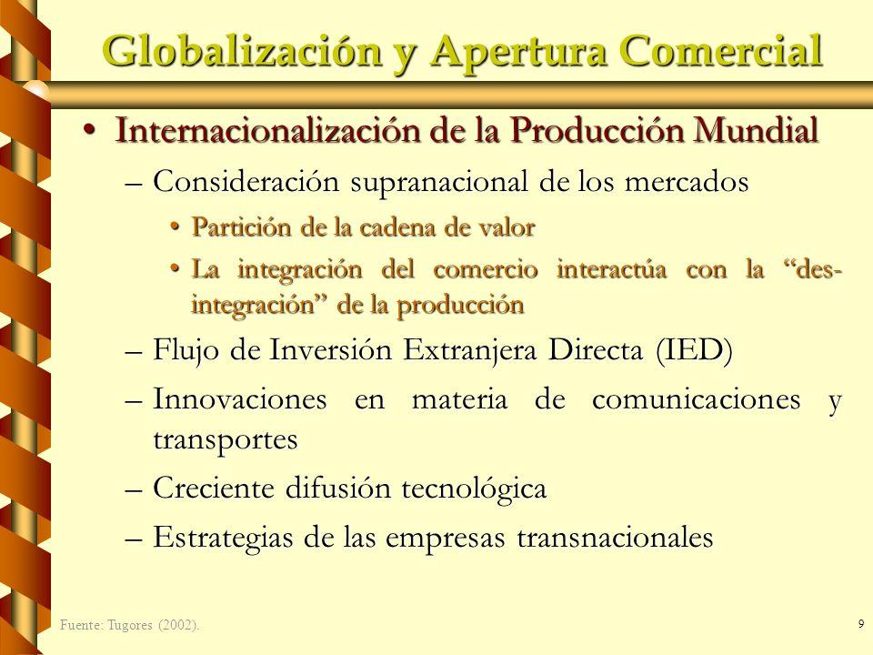 9 Globalización y Apertura Comercial Internacionalización de la Producción MundialInternacionalización de la Producción Mundial –Consideración suprana