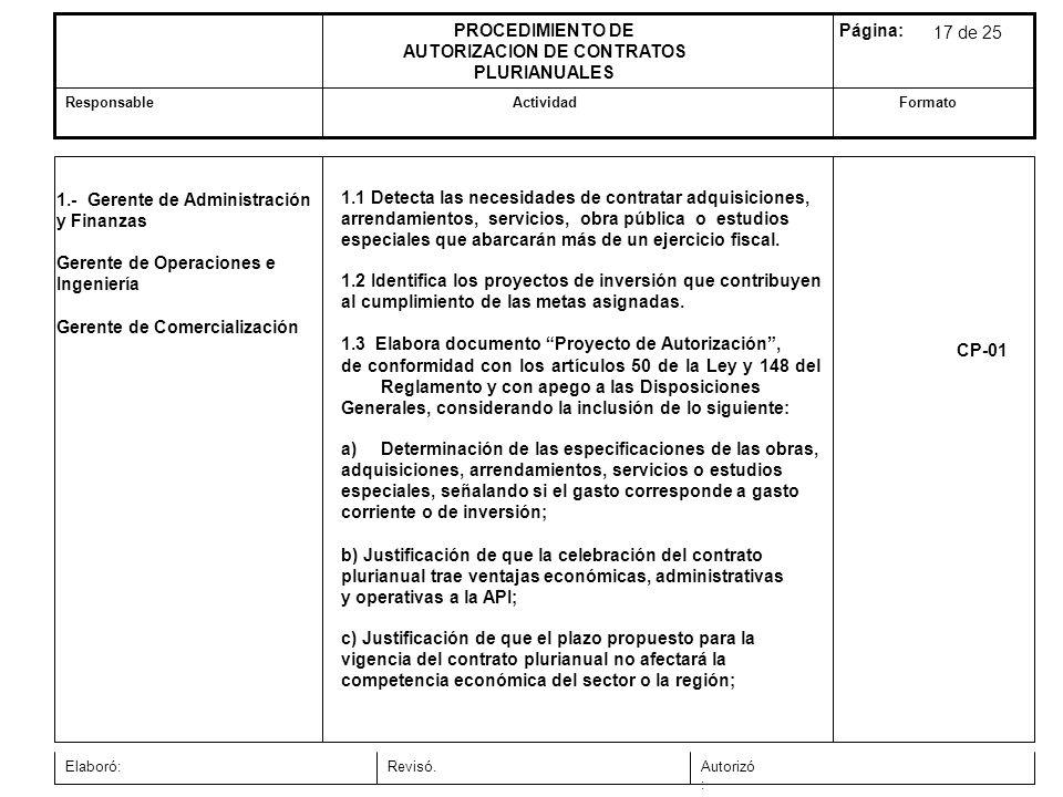 FormatoActividadResponsable Página:PROCEDIMIENTO DE AUTORIZACION DE CONTRATOS PLURIANUALES Autorizó : Revisó.Elaboró: 1.- Gerente de Administración y