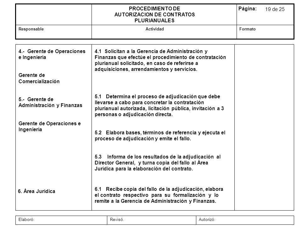 Autorizó:Revisó.Elaboró: FormatoActividadResponsable Página:PROCEDIMIENTO DE AUTORIZACION DE CONTRATOS PLURIANUALES 6.1 Recibe copia del fallo de la a