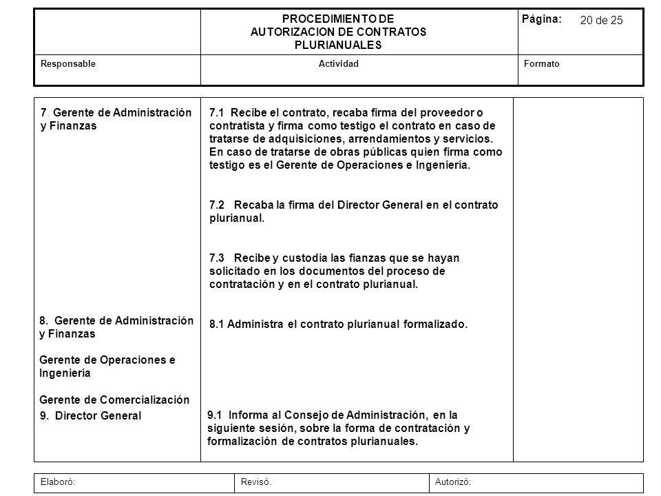 Autorizó:Revisó.Elaboró: FormatoActividadResponsable Página:PROCEDIMIENTO DE AUTORIZACION DE CONTRATOS PLURIANUALES 7.1 Recibe el contrato, recaba fir