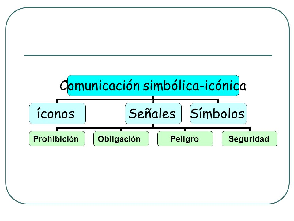 Comunicación simbólica-icónica íconosSeñales ProhibiciónObligaciónPeligroSeguridad Símbolos