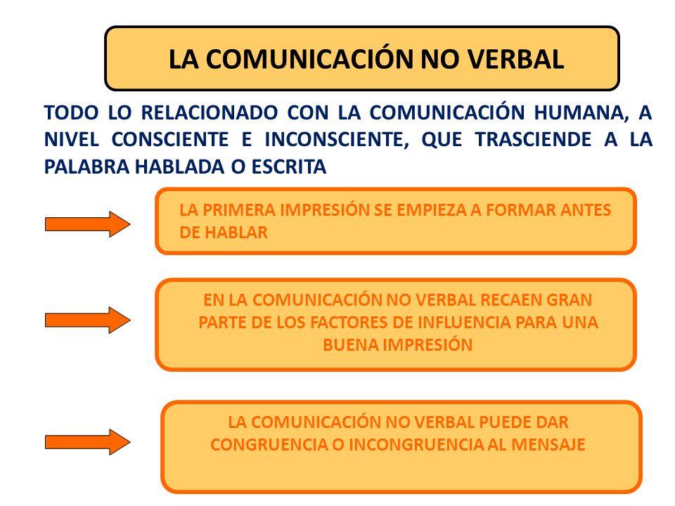 LA COMUNICACIÓN NO VERBAL ESTÁN PRESENTES LOS SIGUIENTES ASPECTOS: CONTACTO VISUAL VESTIMENTA MOVIMIENTOS PROXEMIAPOSTURAS PAUSAS EXPRESIONES FACIALES GESTOS RAPPORT (la relación)