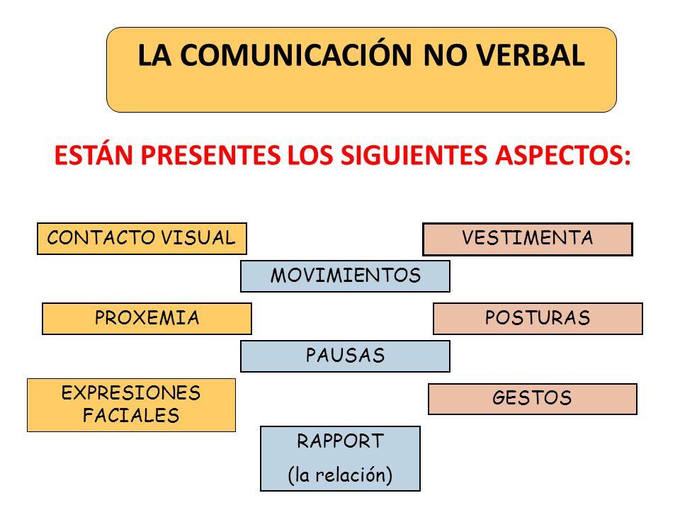 LA COMUNICACIÓN NO VERBAL ESTÁN PRESENTES LOS SIGUIENTES ASPECTOS: CONTACTO VISUAL VESTIMENTA MOVIMIENTOS PROXEMIAPOSTURAS PAUSAS EXPRESIONES FACIALES