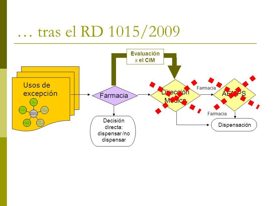 … tras el RD 1015/2009 Farmacia Decisión directa: dispensar /no dispensar Dirección Médica Farmacia AEMPS Farmacia Dispensación Evaluación x el CIM Us